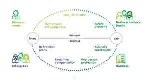 Business owner life cycle